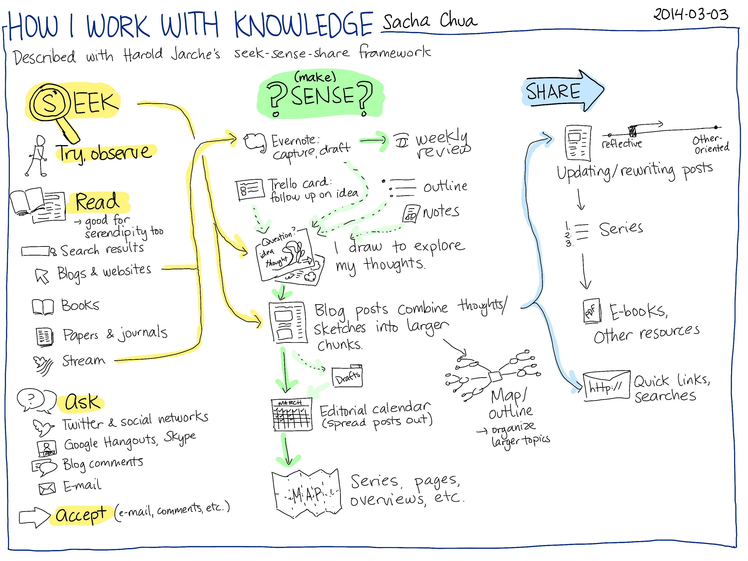 2014-03-03 How I work with knowledge - seek, sense, share #pkm.png