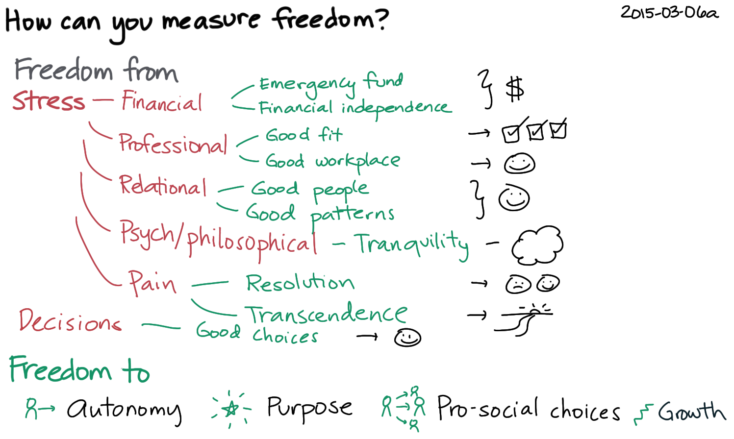 2015-03-06a How can you measure freedom -- index card #freedom #independence #quantified.png