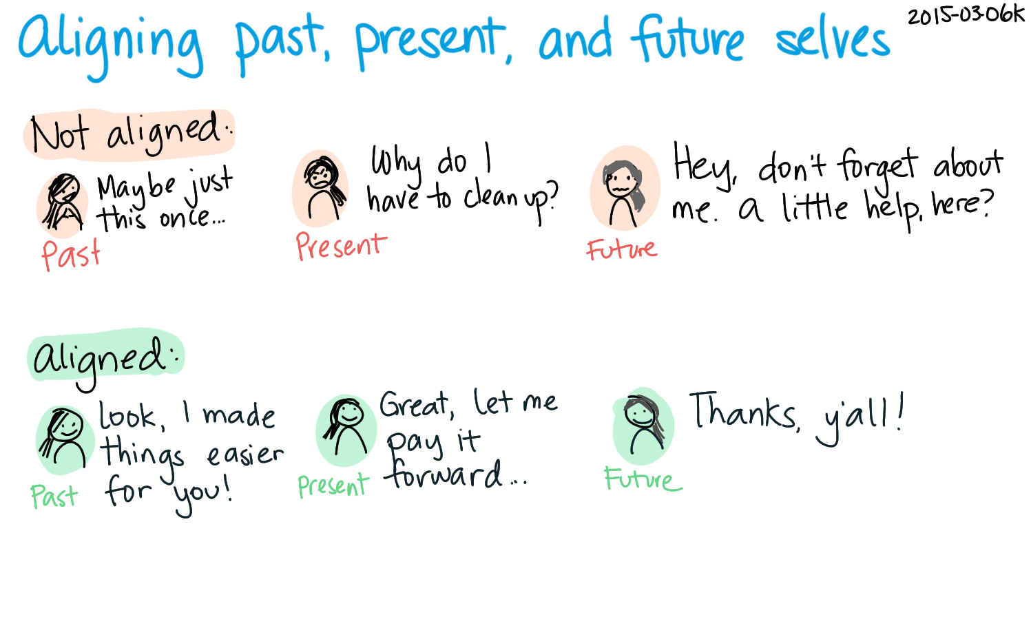 2015-03-06k Aligning past, present, and future selves -- index card #harmony #alignment #selves.png