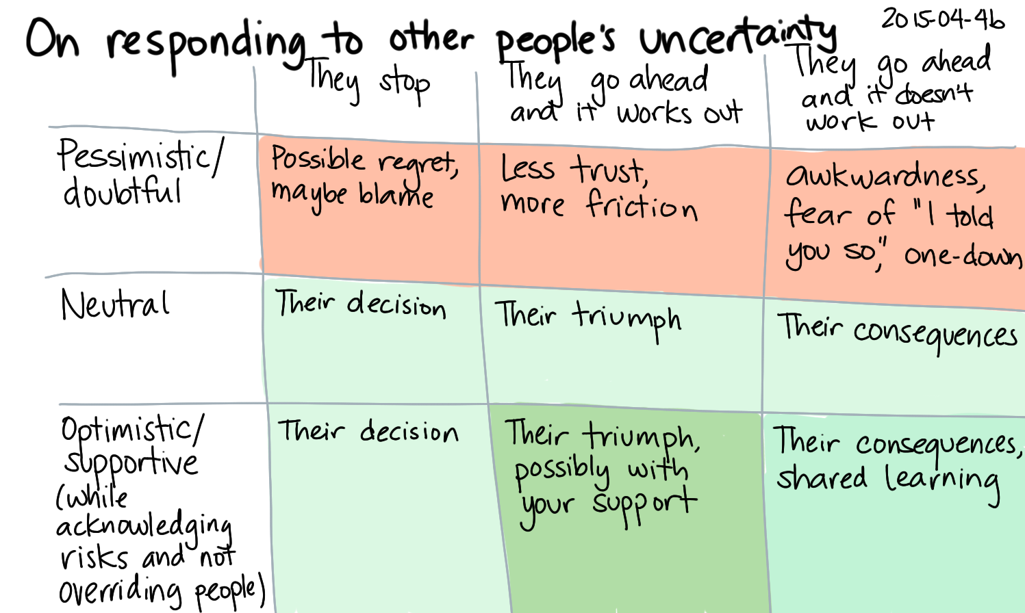 2015-04-04b On responding to other people's uncertainty -- index card #supporting #differing.png