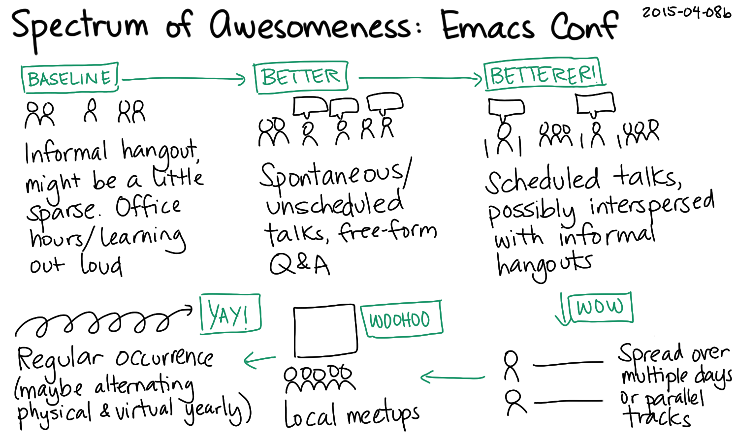 2015-04-08b Spectrum of Awesomeness - Emacs Conference -- index card #emacs #emacsconf #spectrum.png