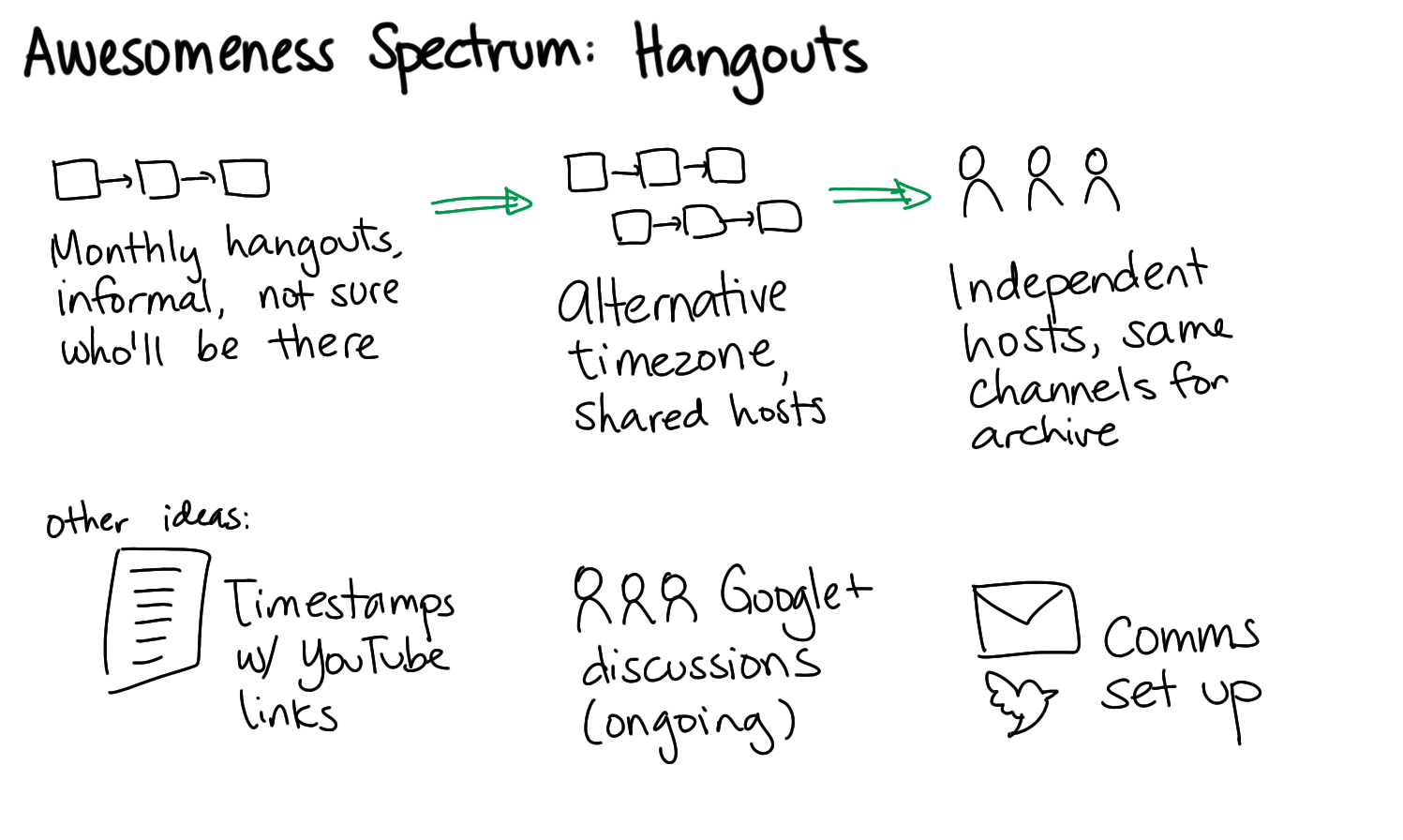2015-04-08c Awesomeness Spectrum - Hangouts -- index card #emacs #hangouts #spectrum.png