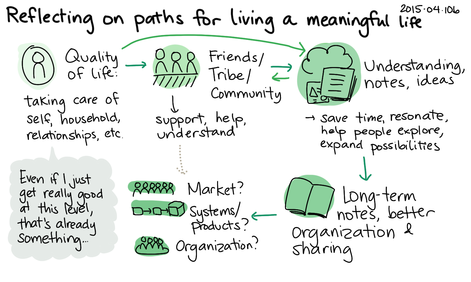 2015-04-10b Reflecting on paths for living a meaningful life -- index card #experiment #evil-plans.png