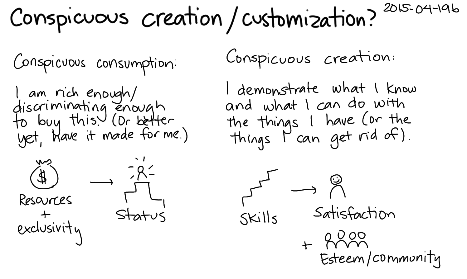 2015-04-19b Conspicuous creation or customization -- index card #creation #making.png
