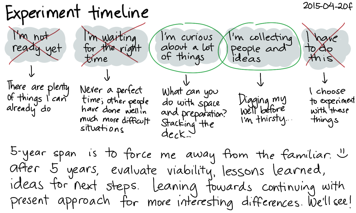 2015-04-20f Experiment timeline -- index card #experiment.png