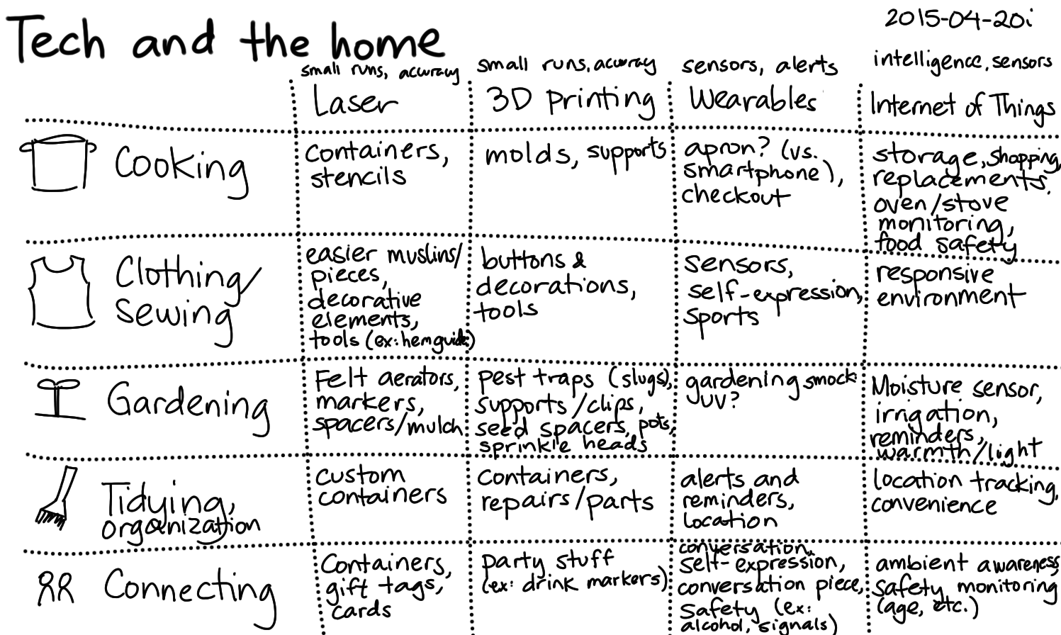 2015-04-20i Tech and the home -- index card #tech-and-home.png