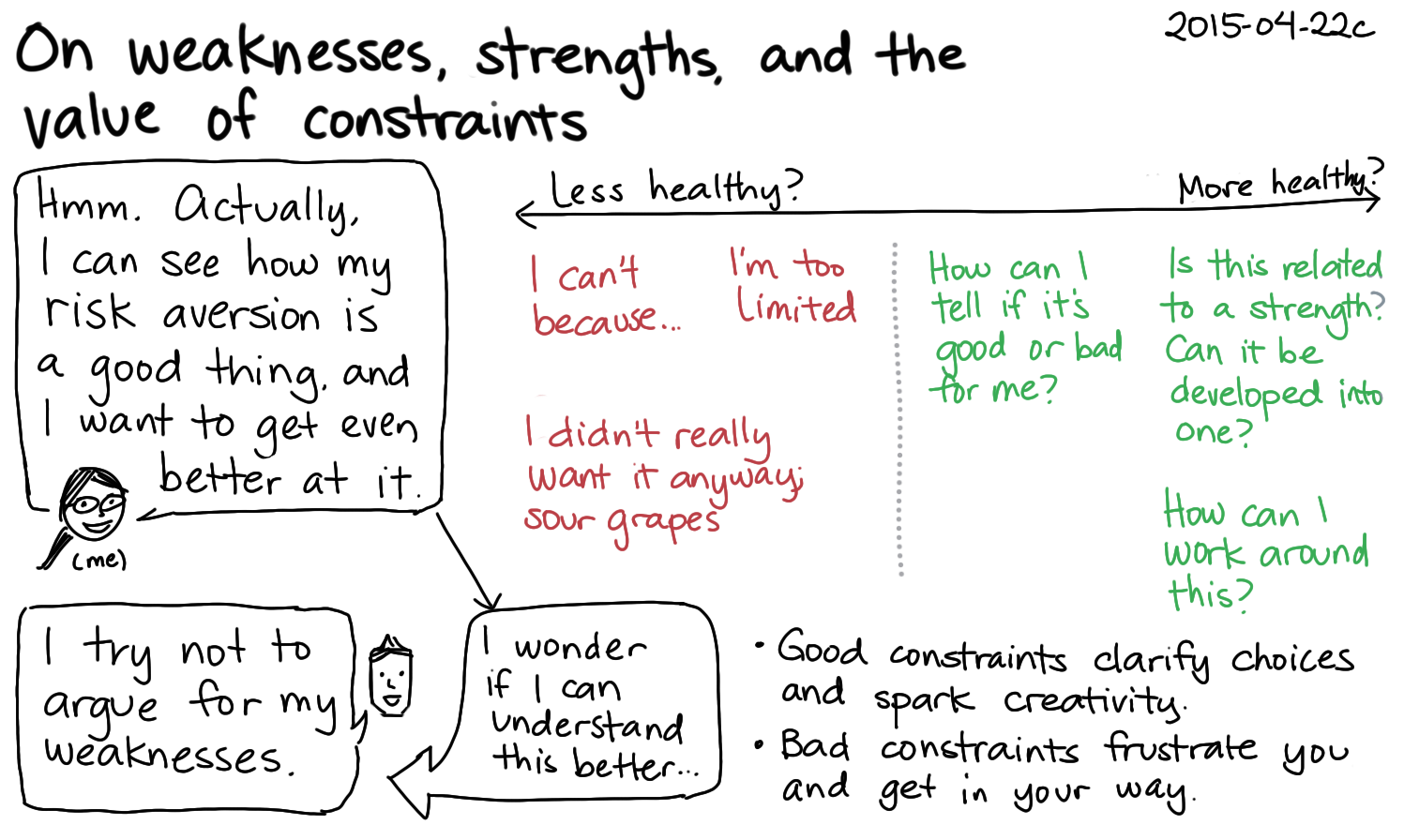 2015-04-22c On weaknesses, strengths, and the value of constraints -- index card #weaknesses.png