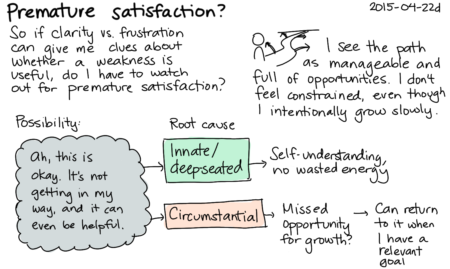 2015-04-22d Premature satisfaction -- index card #weaknesses.png