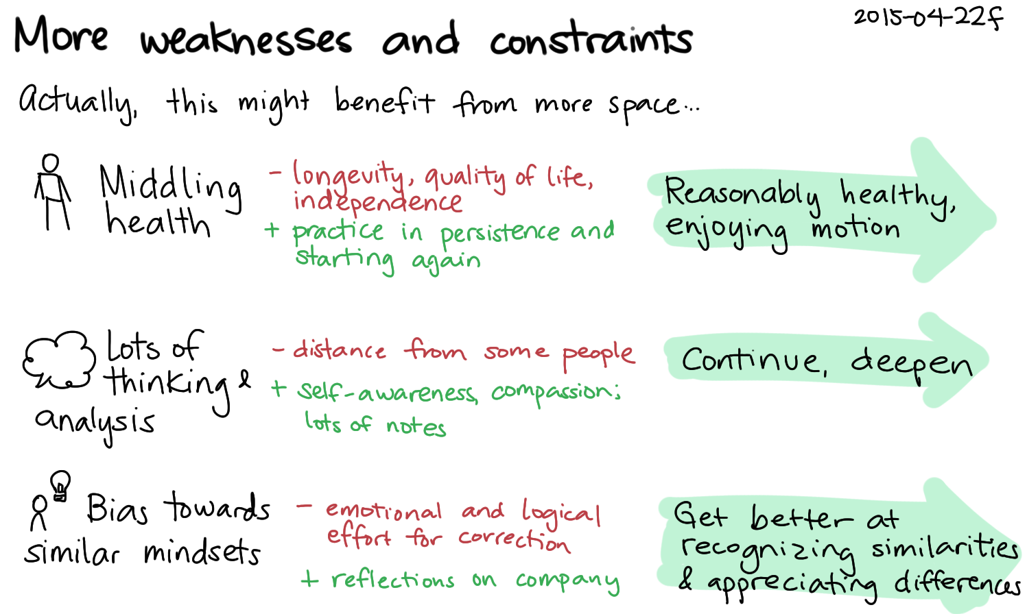 2015-04-22f More weaknesses and constraints -- index card #weaknesses.png