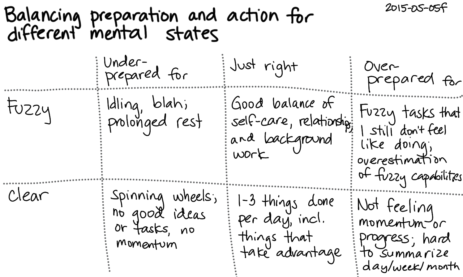 2015-05-05f Balancing preparation and action in different mental states -- index card #fuzzy #sharp.png