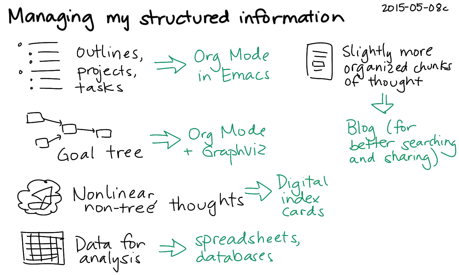 2015-05-08c Managing my structured information -- index card #pkm #knowledge #sharing.png