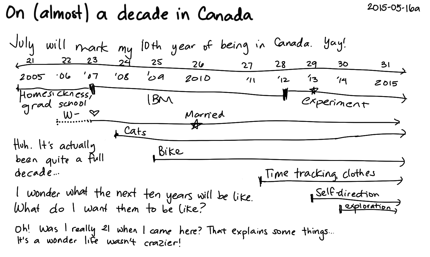 2015-05-16a On almost a decade in Canada -- index card #canada #decade #long-term #timeline.png