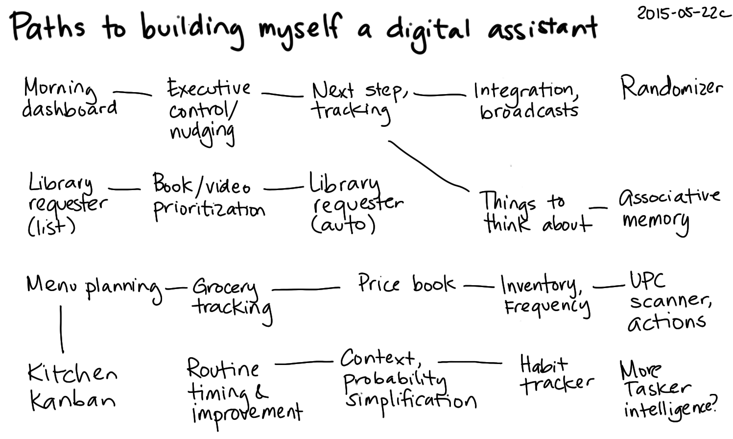 2015-05-22c Paths to building myself a digital assistant -- index card #future-tools #plans #pda.png