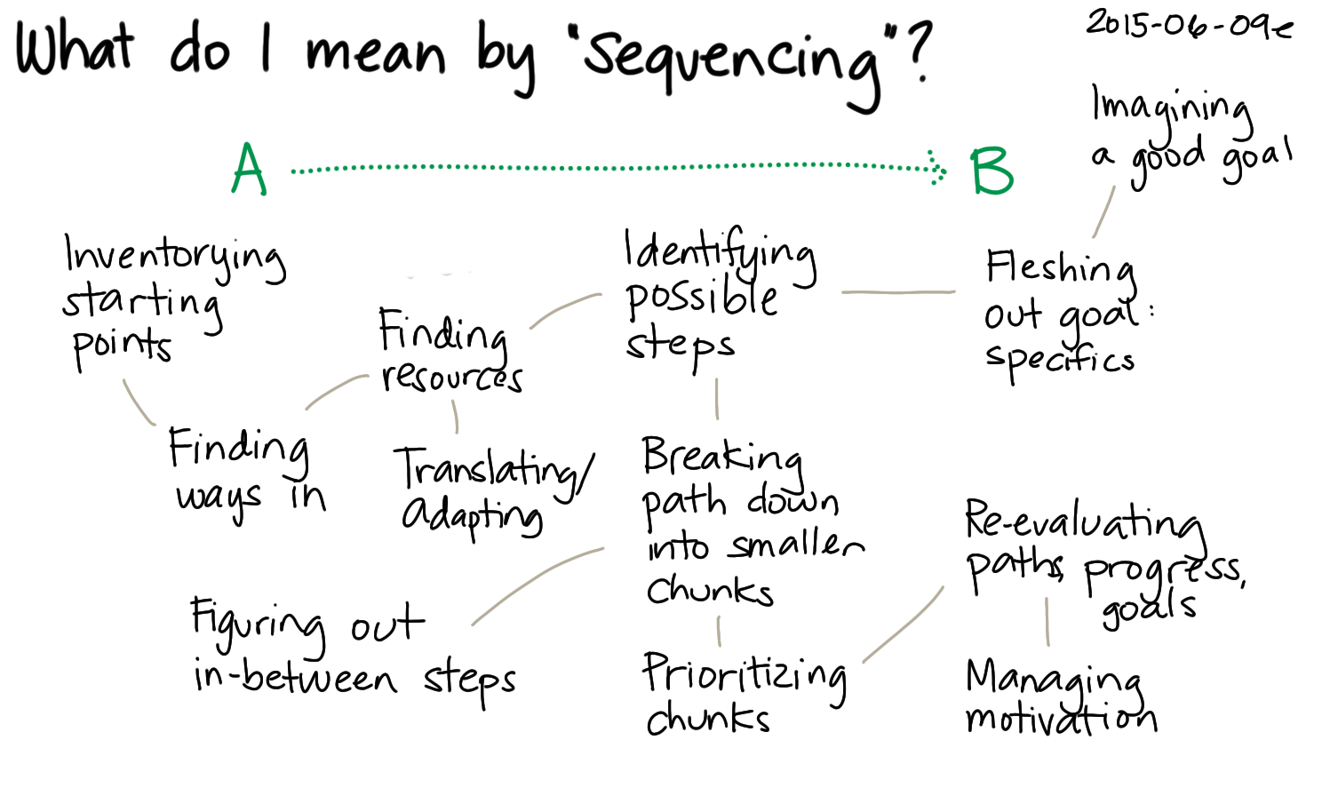 2015-06-09e What do I mean by sequencing -- index card #learning #problem-solving #sequencing.png