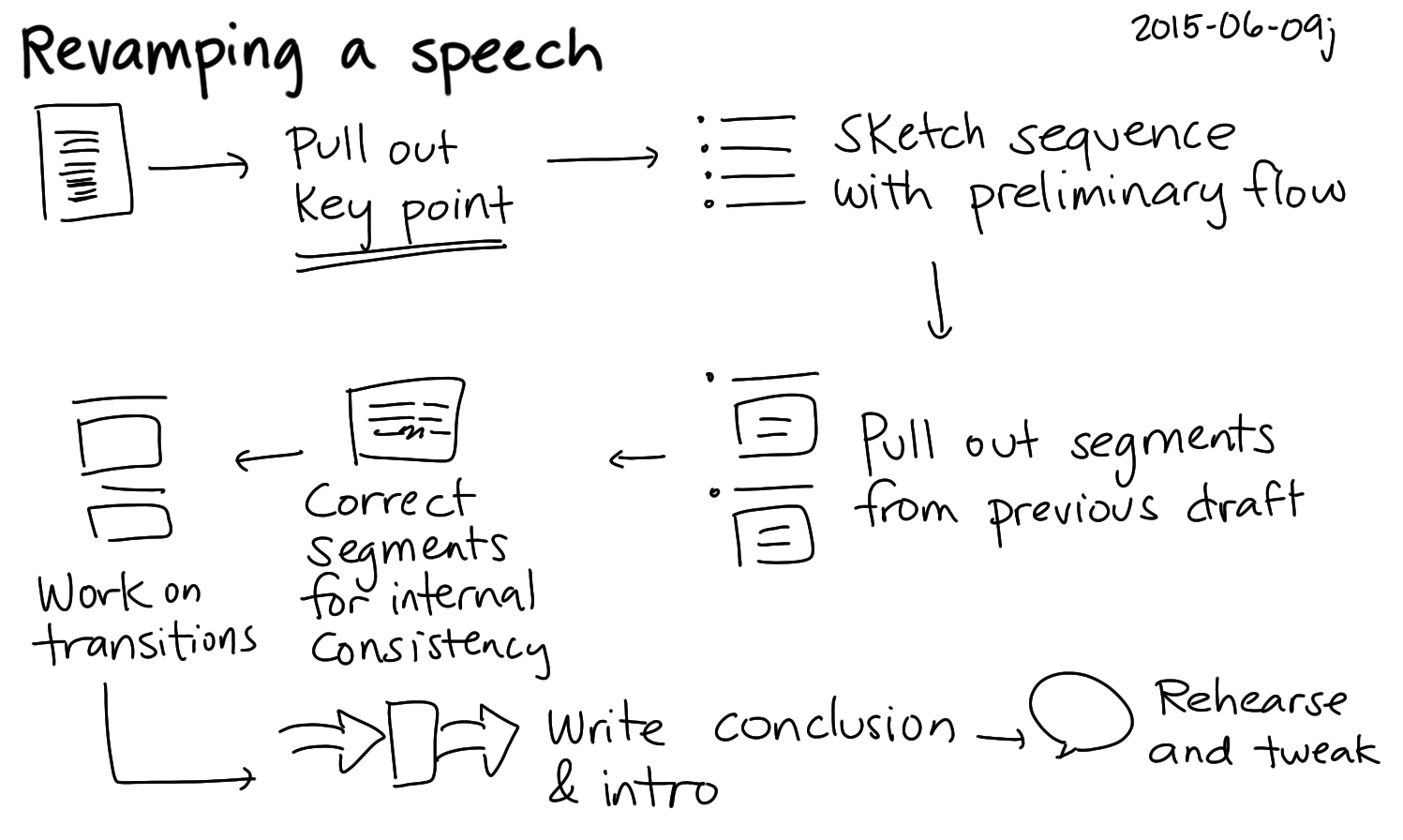 2015-06-09j Revamping a speech -- index card #editing #presentation #speaking #schoolwork.png
