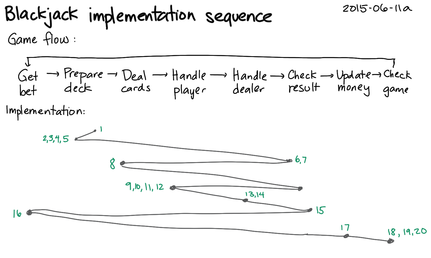 2015-06-11a Blackjack implementation sequence -- index card #sequencing #problem-solving.png