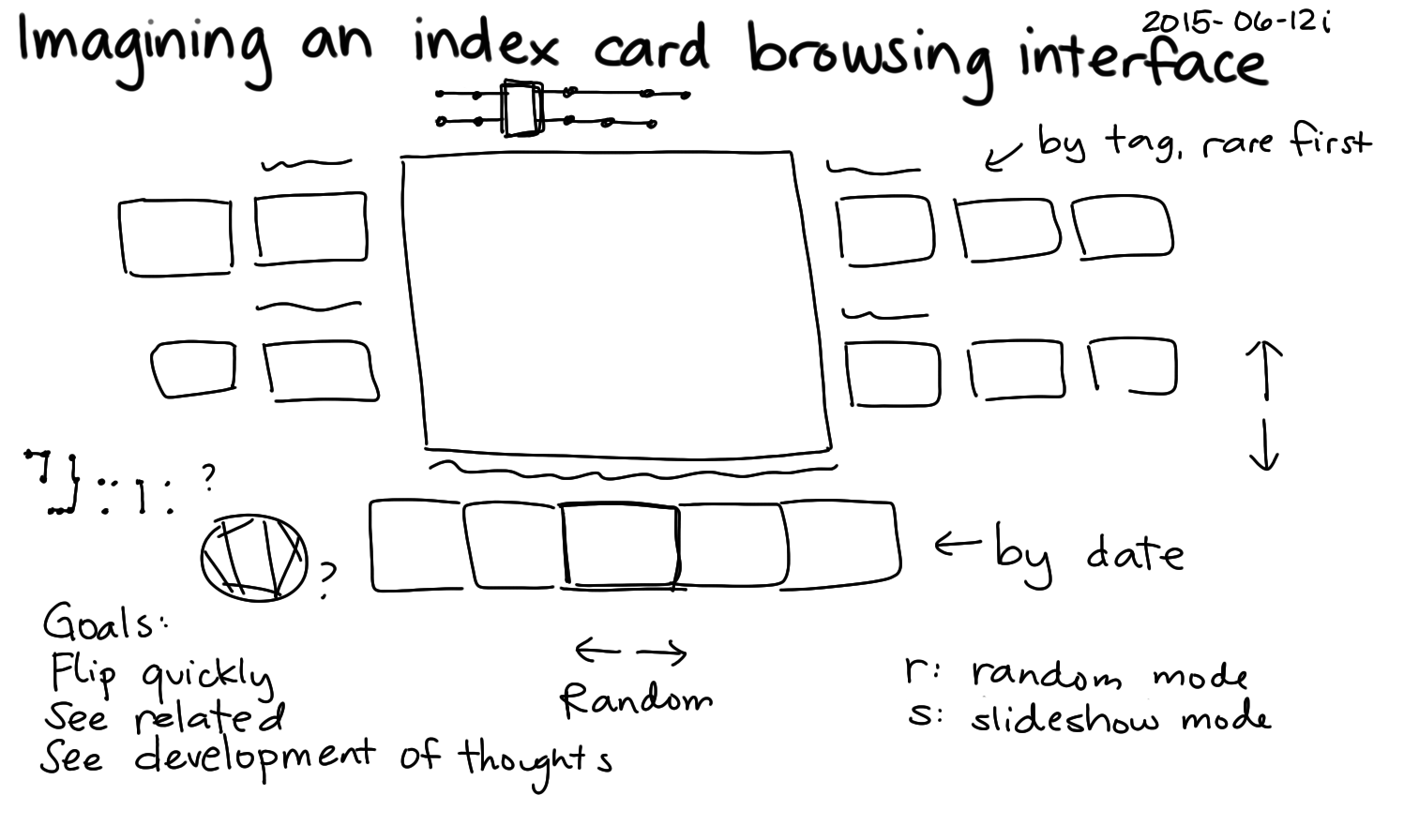 2015-06-12i Imagining an index card browsing interface -- index card #index-card #zettelkasten #browsing #visualization.png