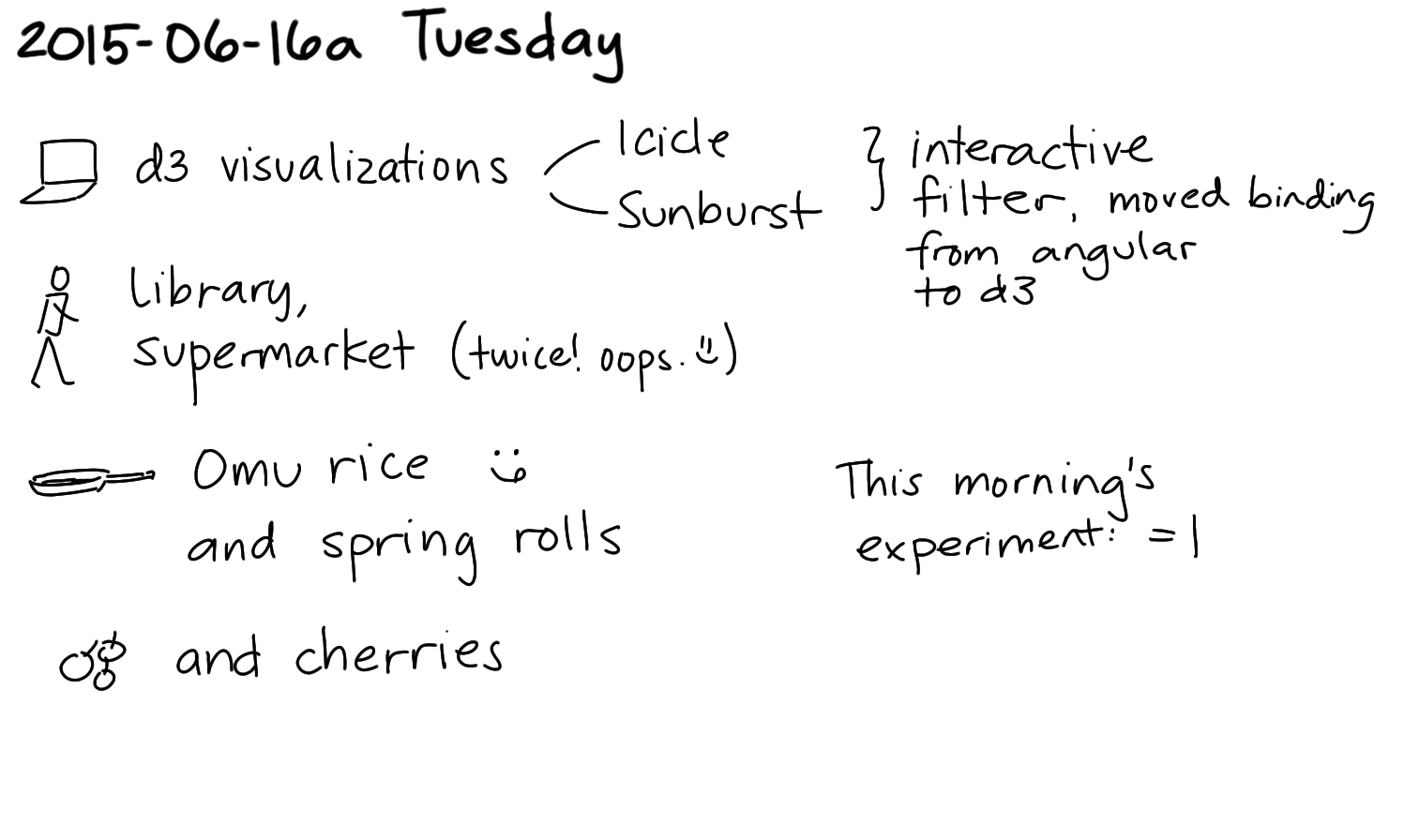 2015-06-16a Tuesday -- index card #journal.png