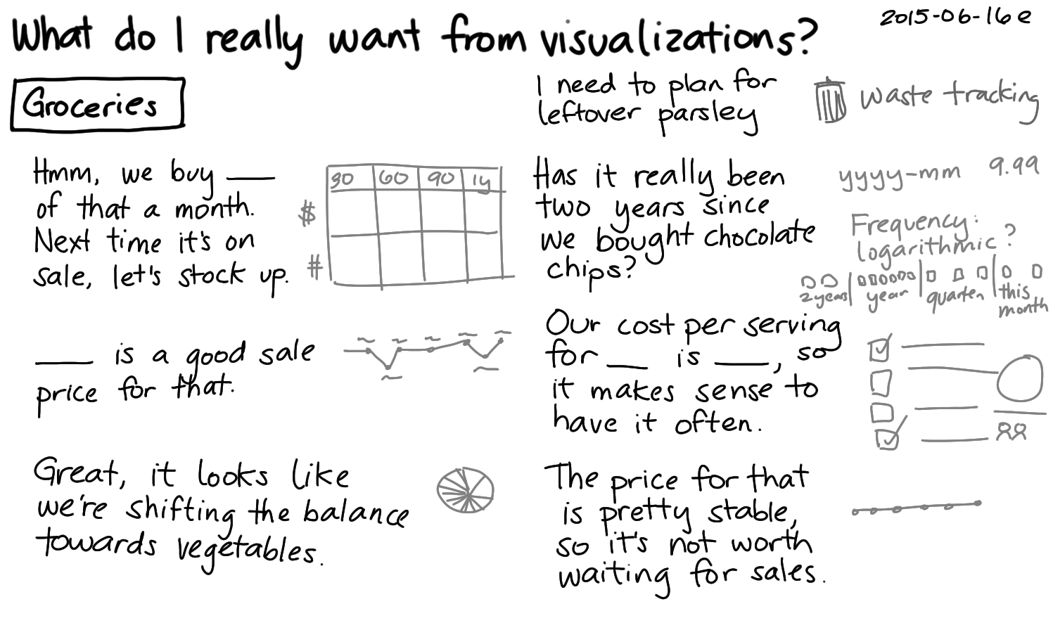 2015-06-16e What do I really want from visualizations -- index card #groceries #quantified #visualization.png