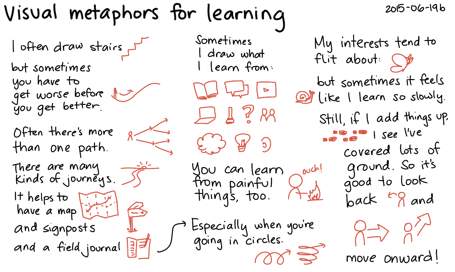 2015-06-19b Visual metaphors for learning -- index card #drawing #learning.png