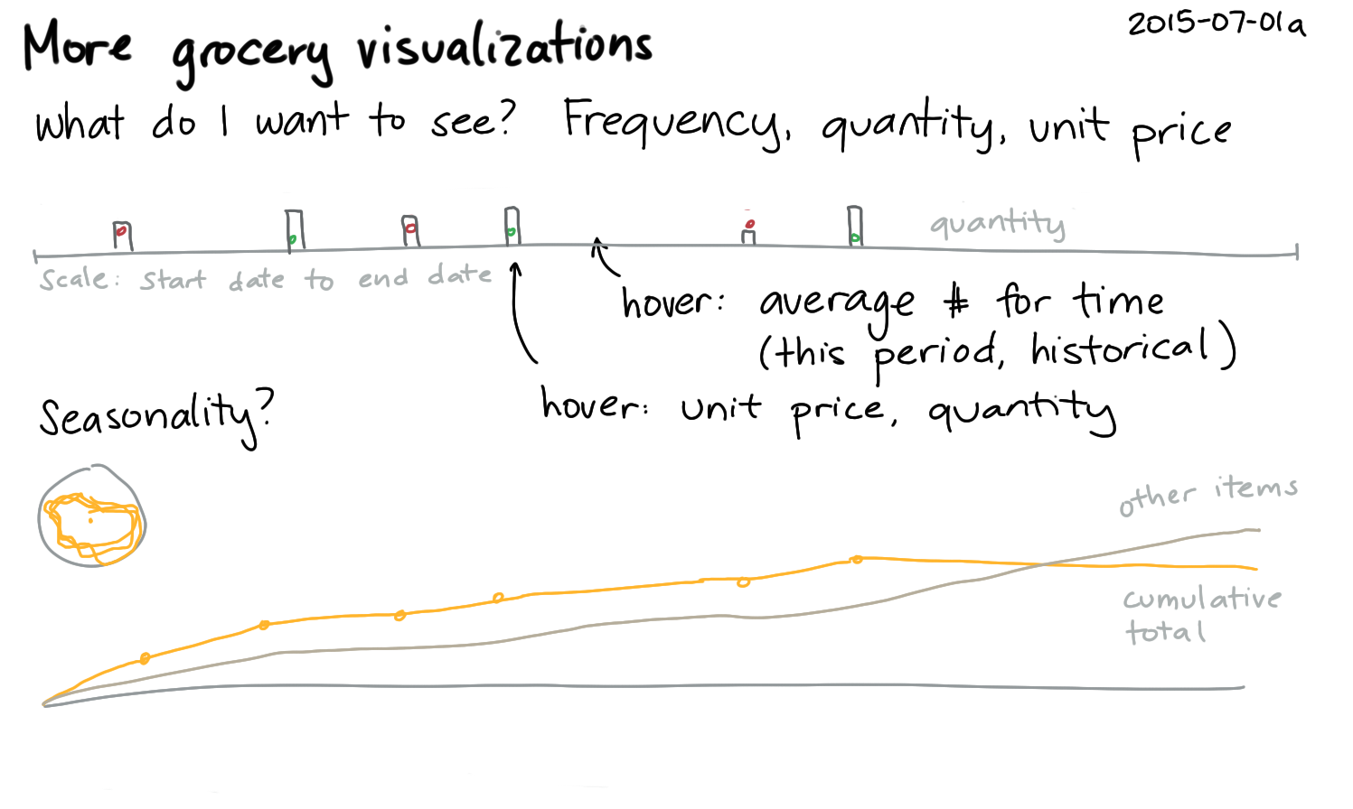 2015-07-01a More grocery visualizations -- index card #visualization #quantified.png
