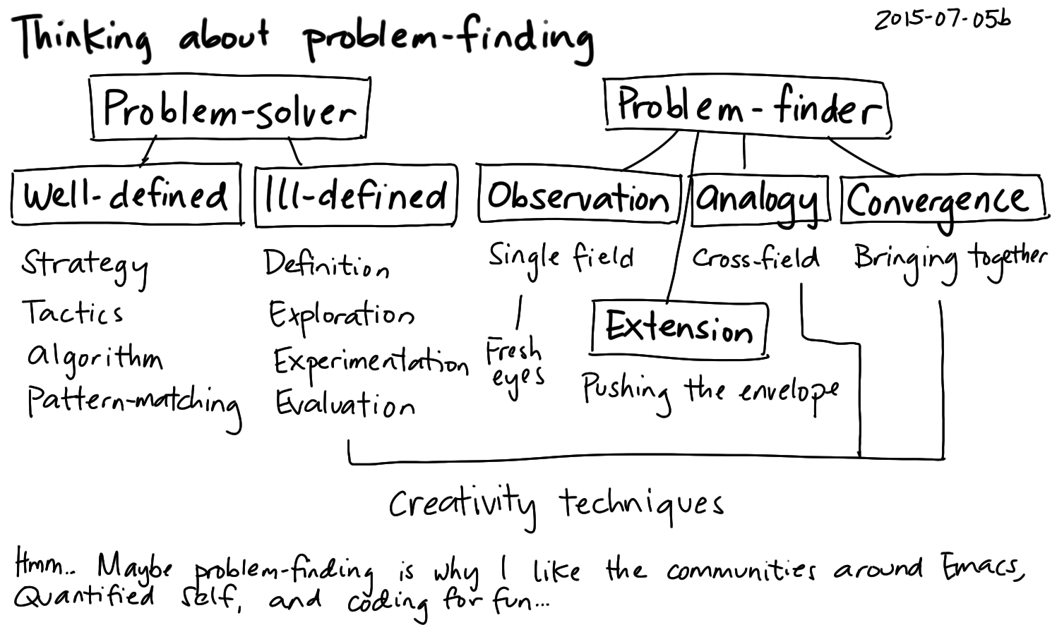 2015-07-05b Thinking about problem-finding -- index card #problem-solving #problem-finding.png