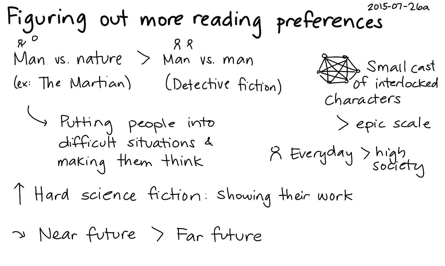 2015-07-26a Figuring out more reading preferences -- index card #reading #fiction.png