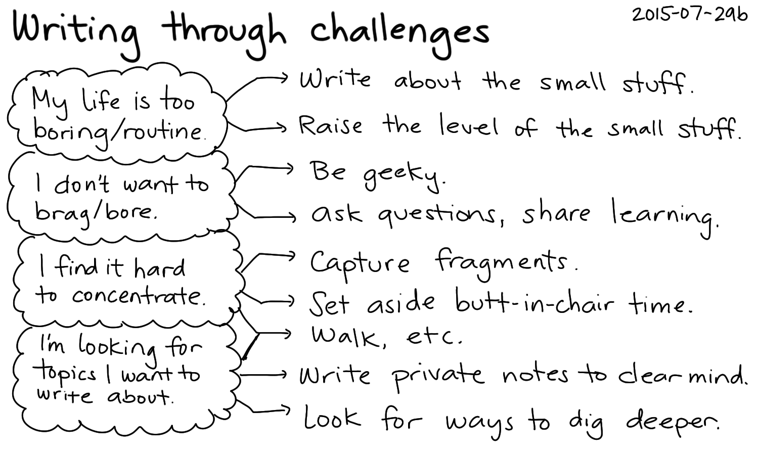 2015-07-29b Writing through challenges -- index card #writing #fuzzy #distraction.png