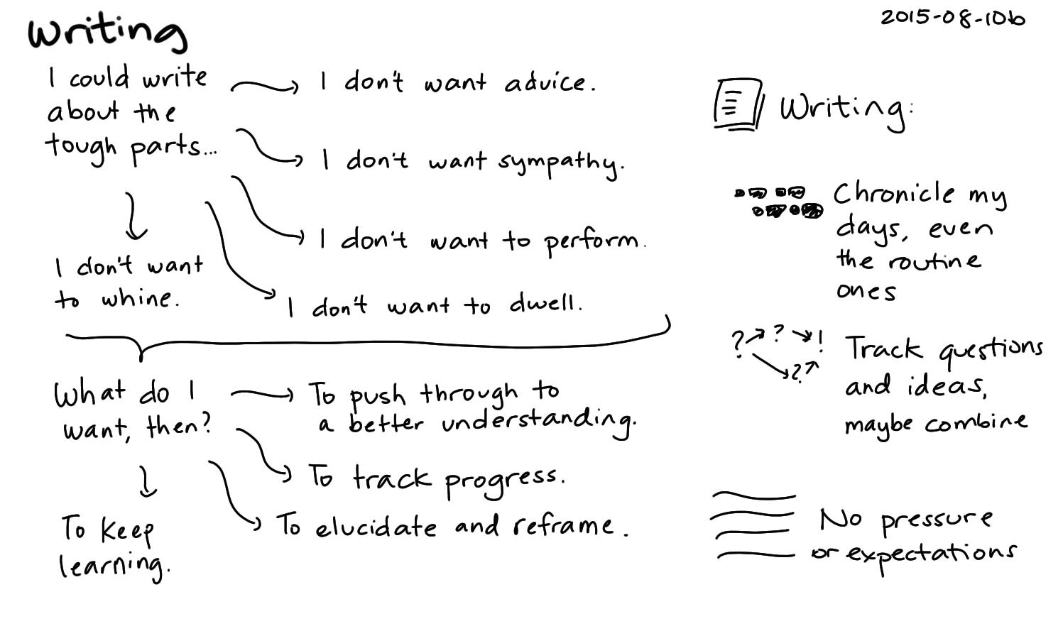 2015-08-10b Writing -- index card #writing.png