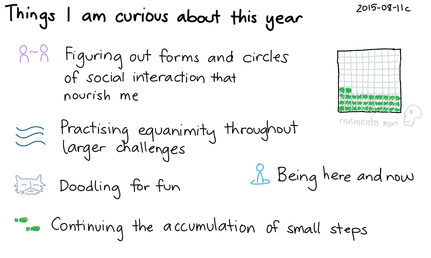 2015-08-11c Things I am curious about this year -- index card #planning.png