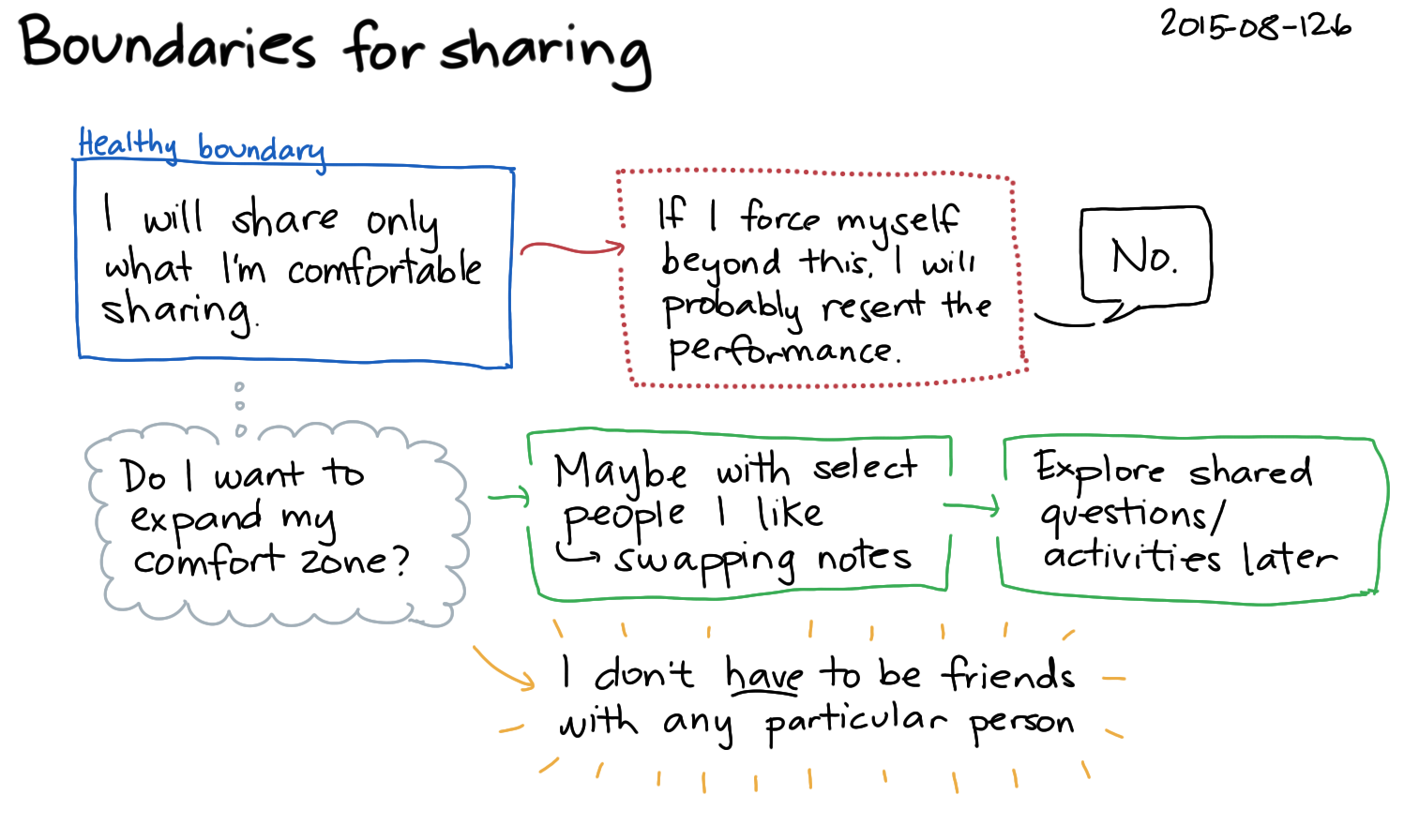 2015-08-12b Boundaries for sharing -- index card #boundaries.png