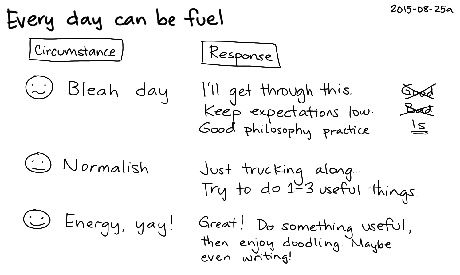 2015-08-25a Every day can be fuel -- index card #fuzziness #philosophy.png