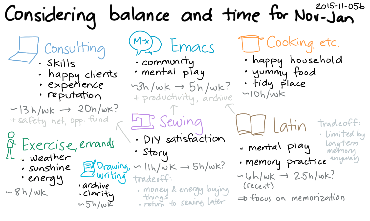 2015-11-05b Considering balance and time for Nov-Jan -- index card #experiment #interests #time #balance.png