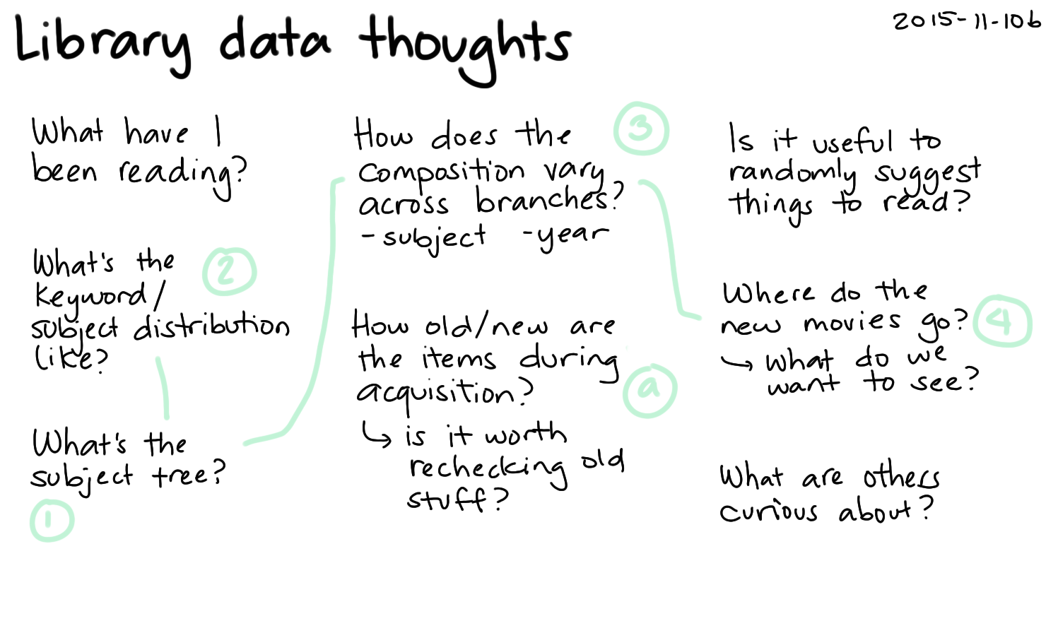 2015-11-10b Library data thoughts -- index card #library #analysis #quantified #data #ideas.png