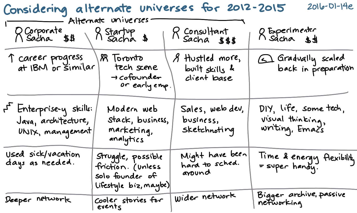 2016-01-14e Considering alternate universes for 2012-2015 -- index card #experiment.png