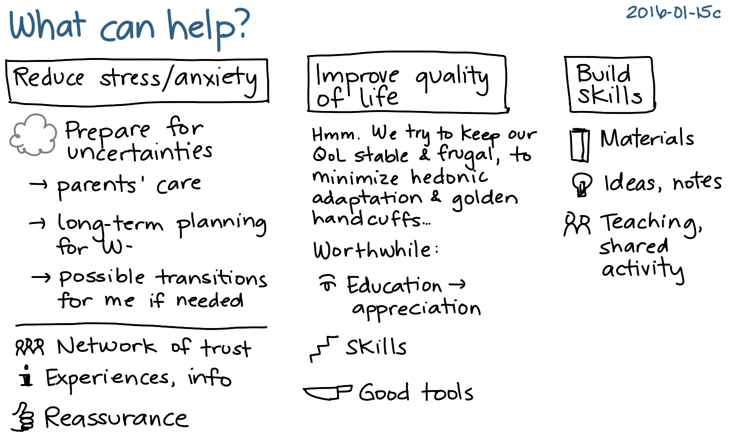 2016-01-15c What can help -- index card #help #connecting.png
