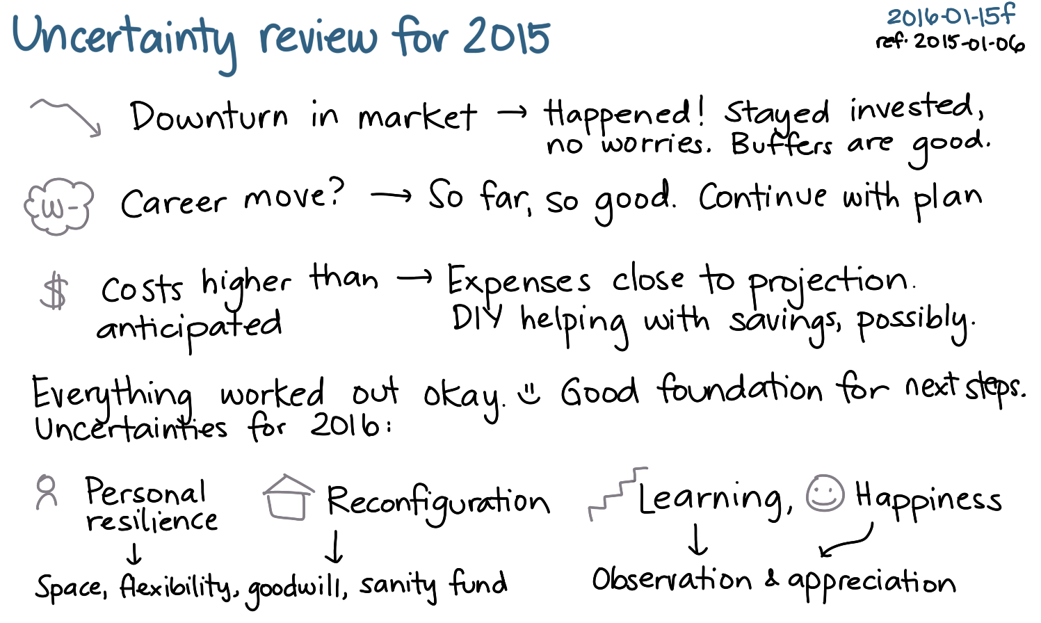 2016-01-15f Uncertainty review for 2015 -- index card #uncertainty #review.png