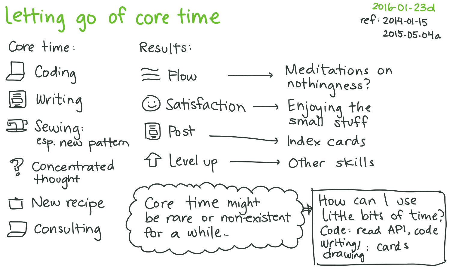 2016-01-23d Letting go of core time -- index card #focus #concentration #time ref 2014-01-15 2015-05-04a.png