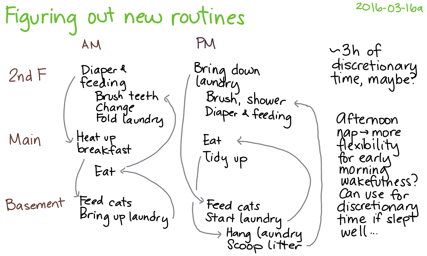 2016-03-16a Figuring out new routines -- index card #parenting #routines.png