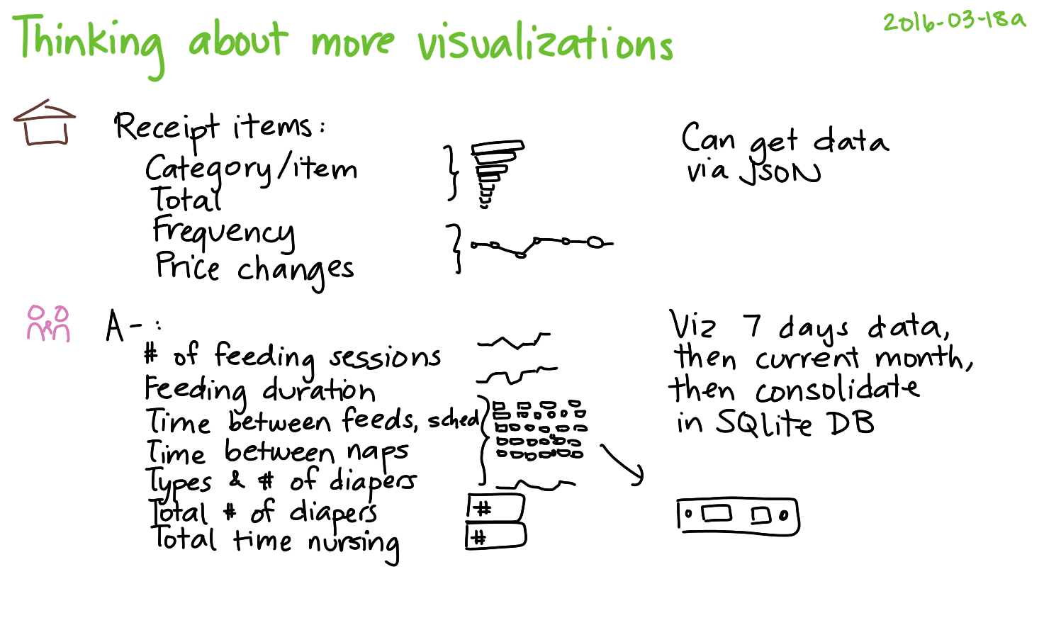 2016-03-18a Thinking about more visualizations -- index card #coding #viz #visualization.png