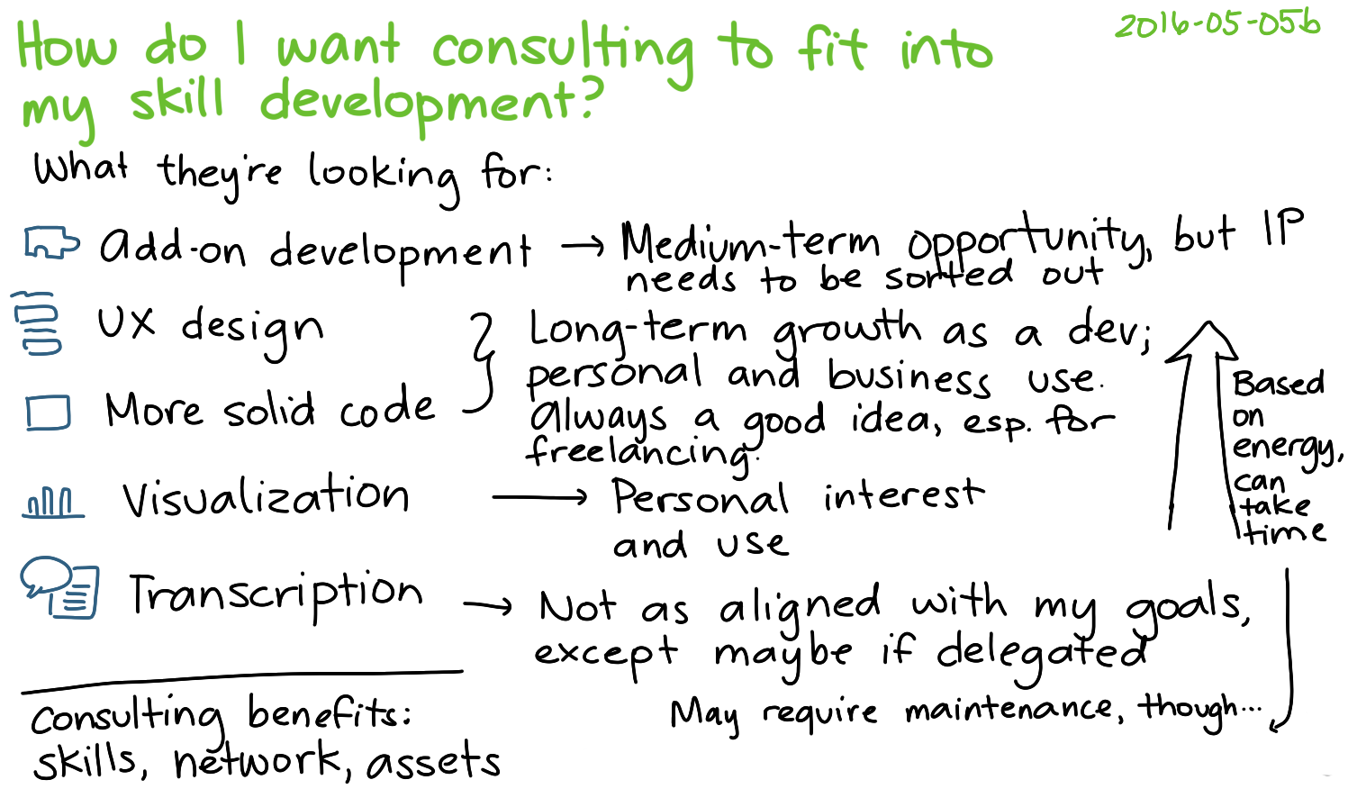 2016-05-05b How do I want consulting to fit into my skill development -- index card #my-learning #consulting #coding #experiment.png