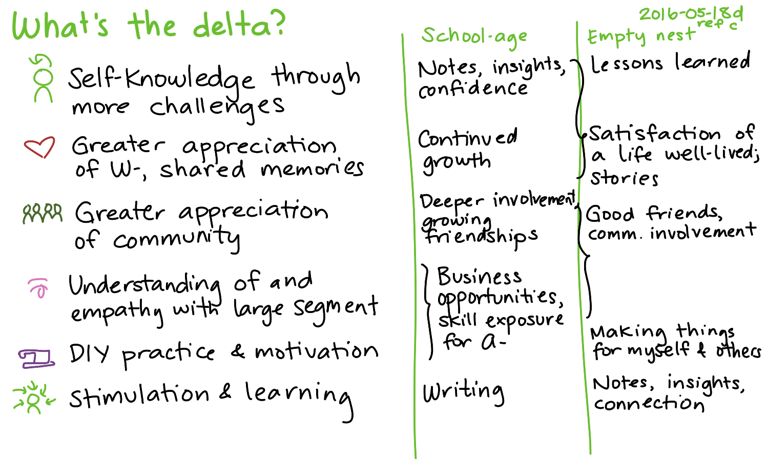 2016-05-18d What's the delta -- index card #identity #parenting.png