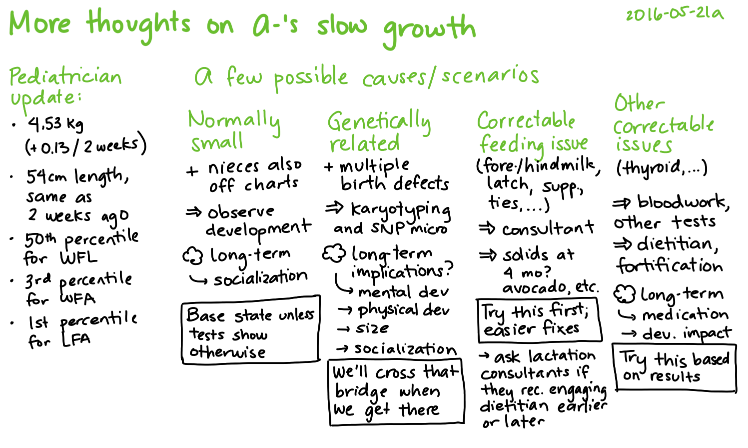 2016-05-21a More thoughts on A-'s slow growth -- index card #parenting #concern #health #calibration.png