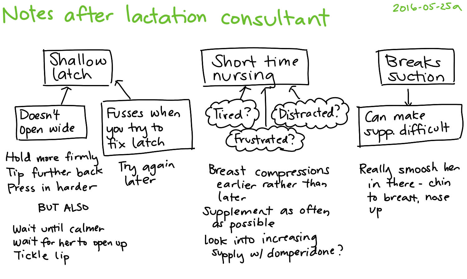 2016-05-25a Notes after lactation consultant -- index card #breastfeeding.png