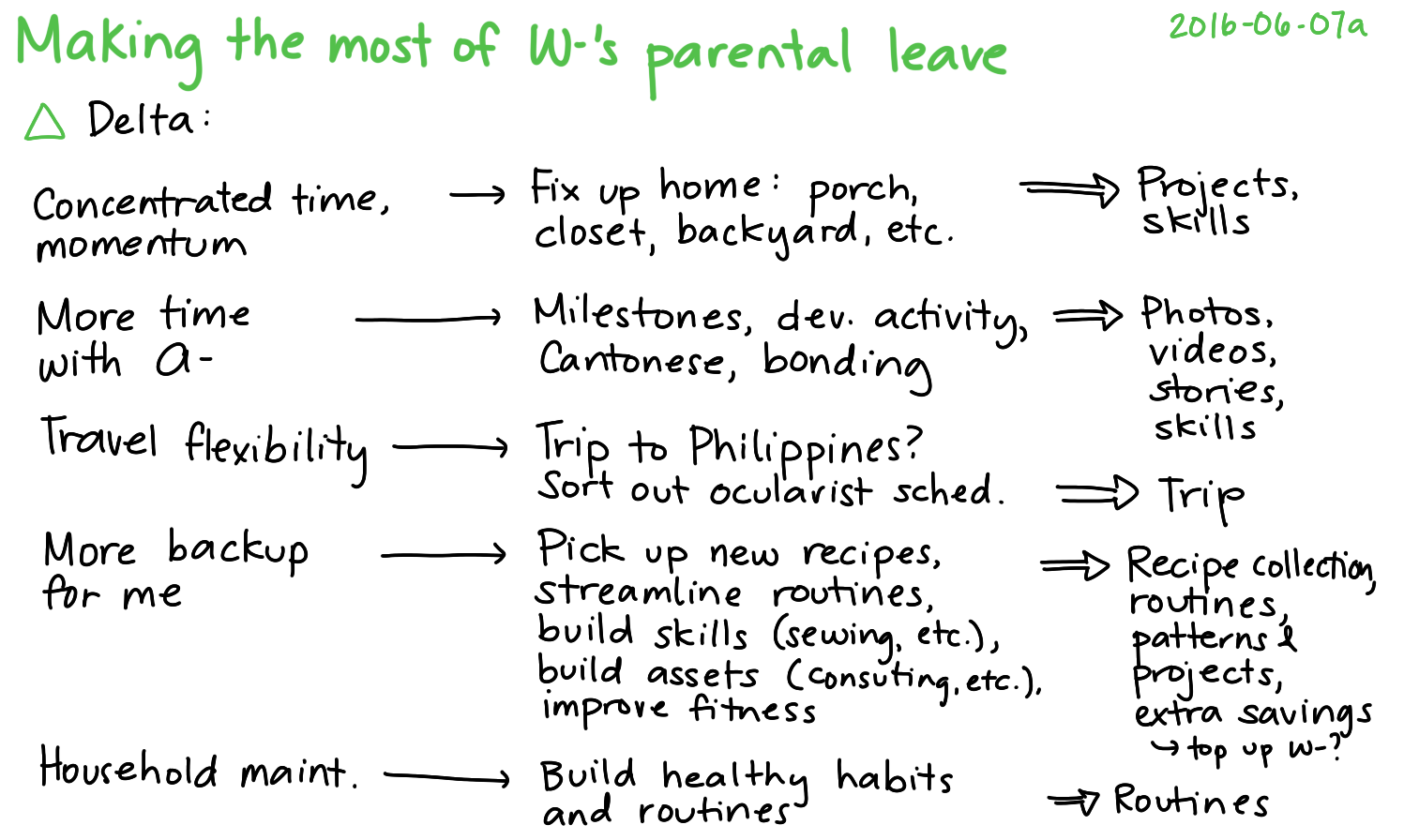 2016-06-07a Making the most of W-'s parental leave -- index card #parenting #parental-leave #w #family.png