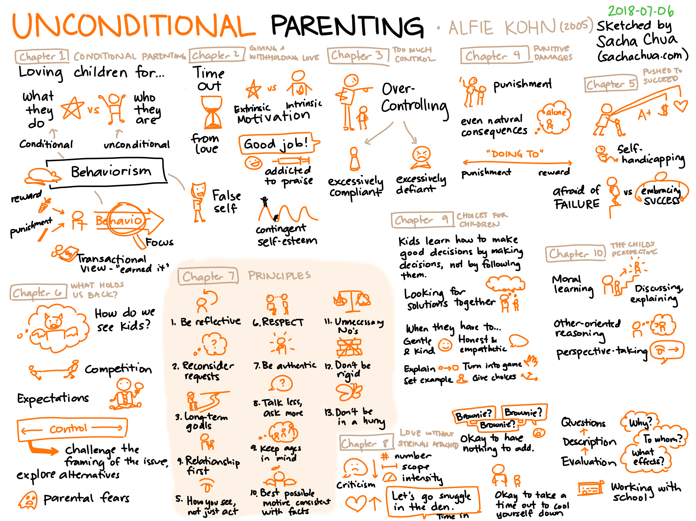 2018-07-26a Unconditional Parenting - Alfie Kohn #book #sketchnote #parenting