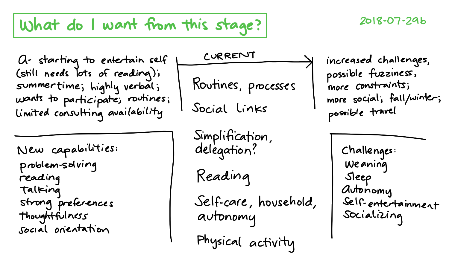 2018-07-29b What do I want from this stage #parenting #planning.png