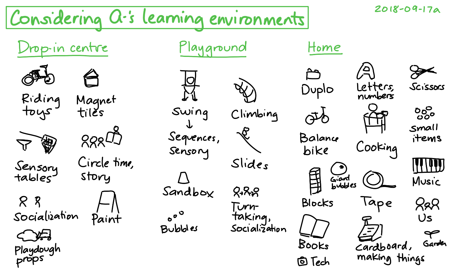 2018-09-17a Considering A-'s learning environments #parenting #ece.png