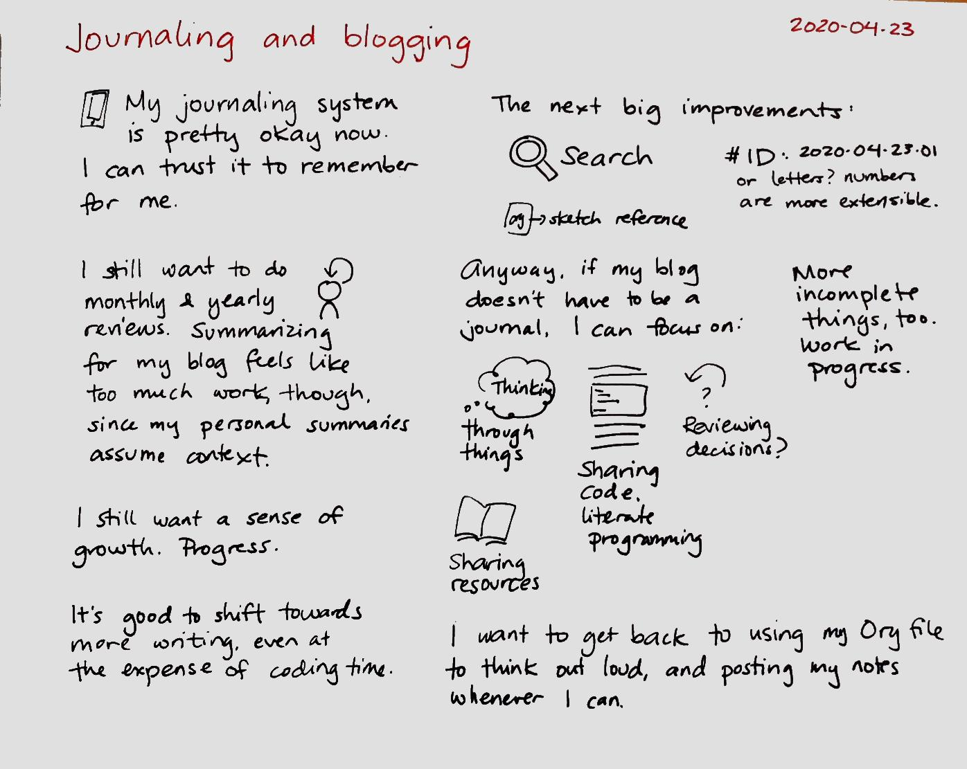 2020-04-23 Journaling and blogging.png