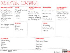2013-01-01 lean canvasses - delegation coaching